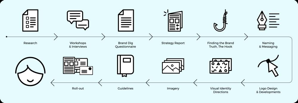 branding process diagram